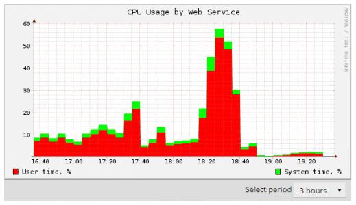 Disminución del uso de la CPU para Apache con Cloudflare
