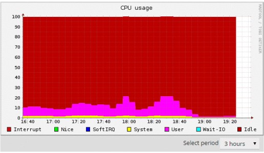Obecný pokles využití CPU s Cloudflare