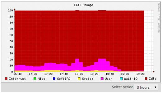 El uso general de la CPU disminuye con Cloudflare