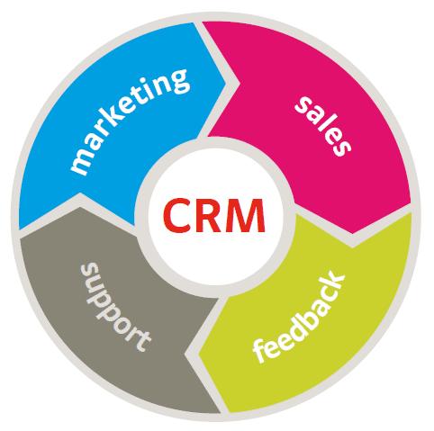 Zdarma CRM software