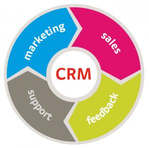CRM je zvláště užitečný v marketingu
