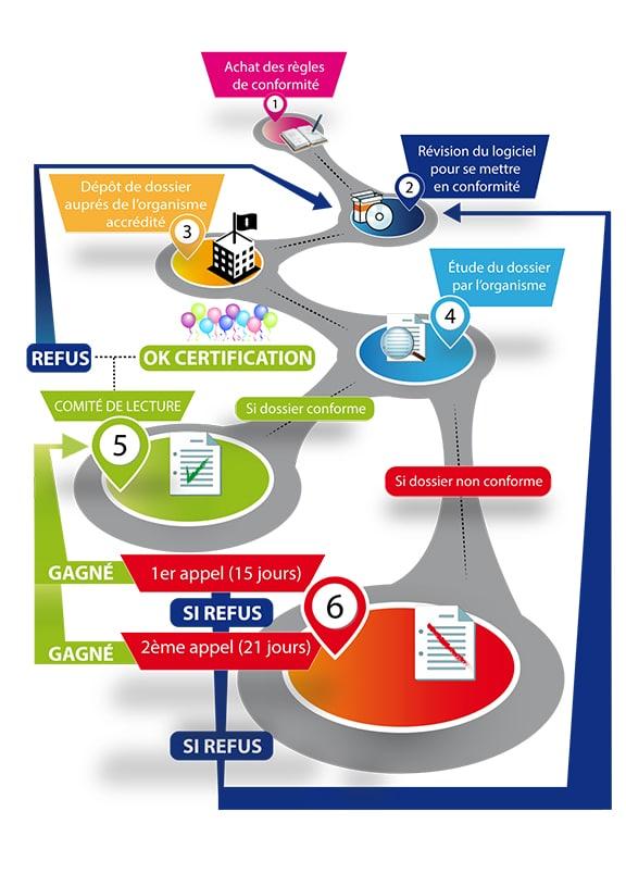 La ruta para obtener el certificado NF525
