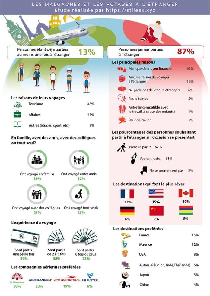Encuesta: Hábitos de viaje al extranjero de los Malgaches
