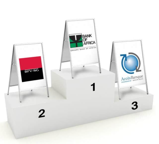 BOA, BFV-SG y AccèsBanque son, en ese orden, los 3 bancos más populares del mercado.